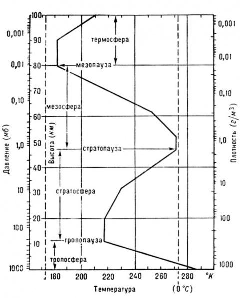 Высота тропопаузы в умеренных широтах в среднем изменяется в пределах