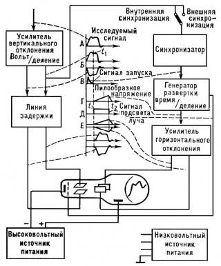 Упрощённая блок-схема