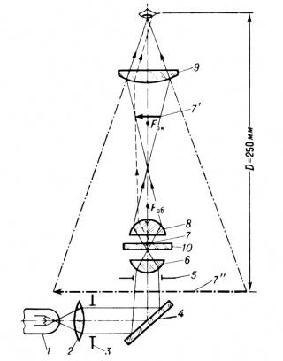 [править] Оптическая схема